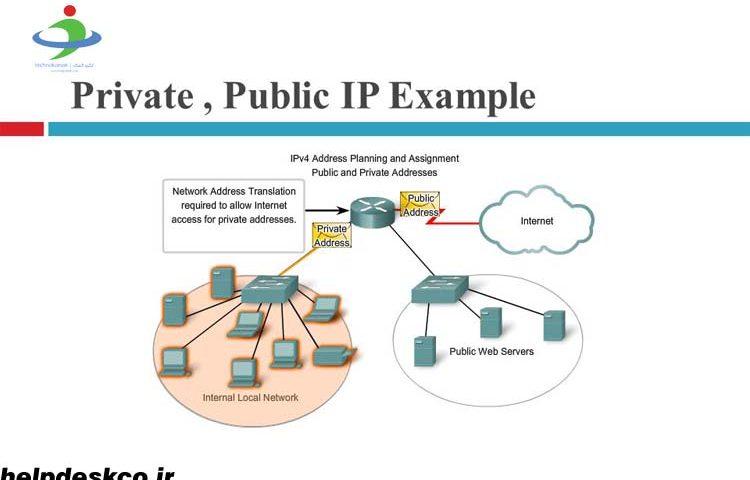 تفاوت بین آدرس آی پی خصوصی و آی پی عمومی