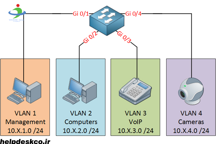 تفاوت بین VLAN و Subnet