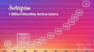 رشد تعداد کاربران اینستاگرام و گذشتن از مرز یک میلیارد کاربر فعال ماهیانه