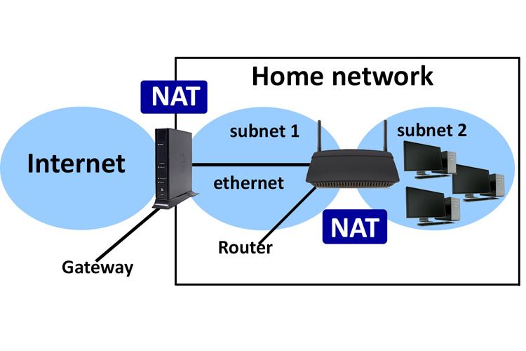 تفاوت بین NAT و NAPT